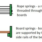 Camp Beds – Part 3:  – Getting off of the Ground – Homemade and Crafted Solutions: Part 2 – Springs and Assembly